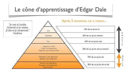 le cône d'apprentissage d'Edgar Dale via Qu'est-ce que la pédagogie 3.0? http://erdelcroix.tumblr.com/post/57785710663/le-cone-dapprentissage-dedgar-dale-via-quest-ce