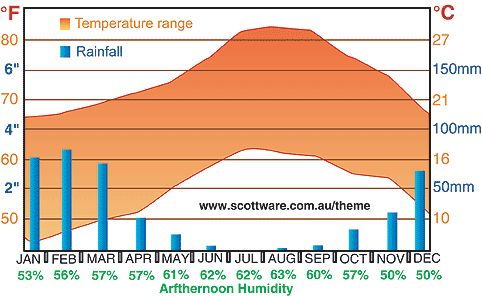 Disneyland Attendance Info - Weather trends and forecast