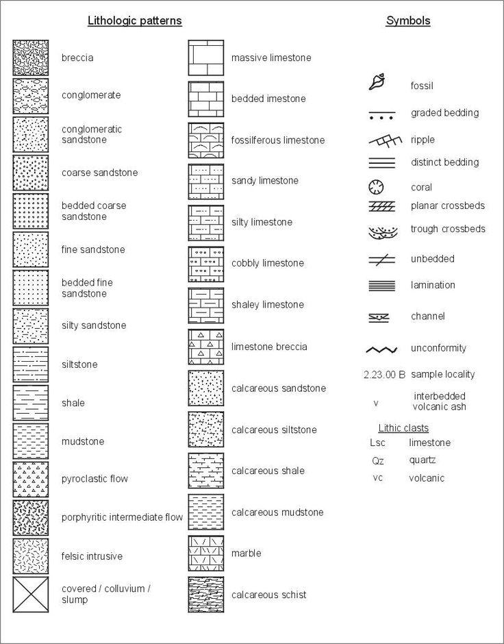 lithology symbols