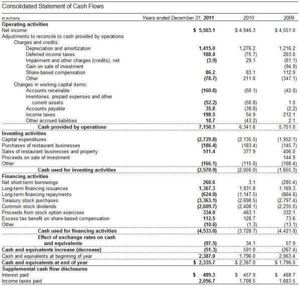 Net Cash Flow In 2020 Cash Flow Statement