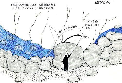 テンカラ入門―「待つ釣り」から「攻める釣り」へ