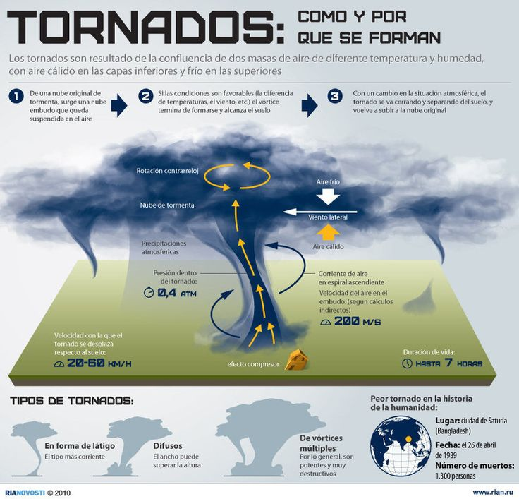 this worksheet gives a good description of the inside of a tornado it has a spanish as well as. Black Bedroom Furniture Sets. Home Design Ideas