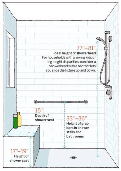 When planning shower spaces with the elderly in mind, shower stalls should allow room for a shower seat, grab bars, and adjustable shower heads.