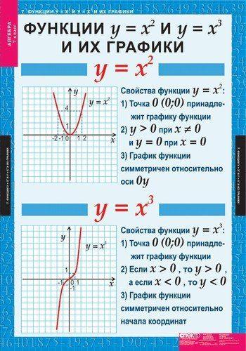 Подборка полезной теории по алгебре