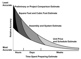 125 best images about site planning on pinterest for Estimating building costs per square foot