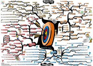 Wyznaczanie celów metodą smart - «  IQ Matrix
