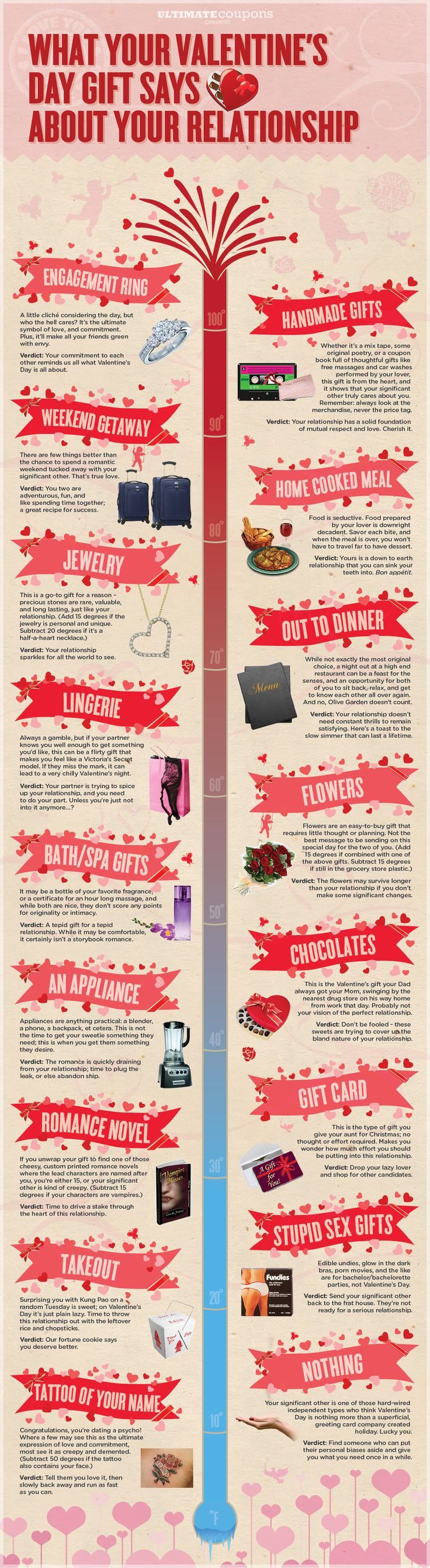 What your Valentine's Day gift says about your relationship  #valentineday #valentinesgift