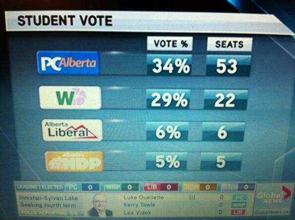 Student Vote results on Global TV
