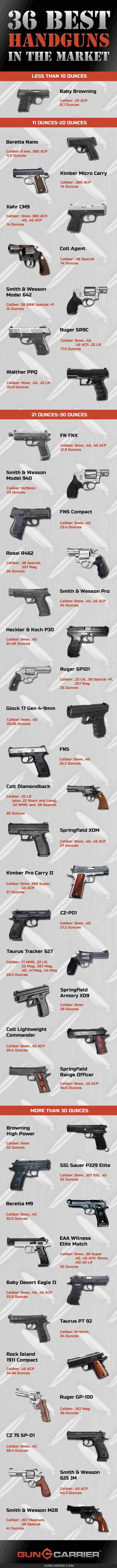 36 best handguns in the market smaller | https://guncarrier.com/best-handguns/