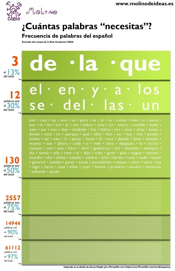 High frequency Spanish words