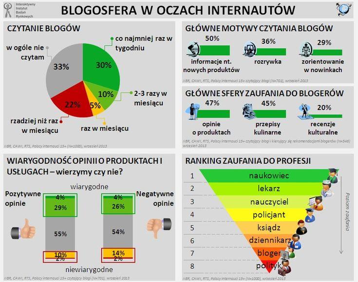 Internauci mają ograniczone zaufanie do blogerów | Interaktywnie.com