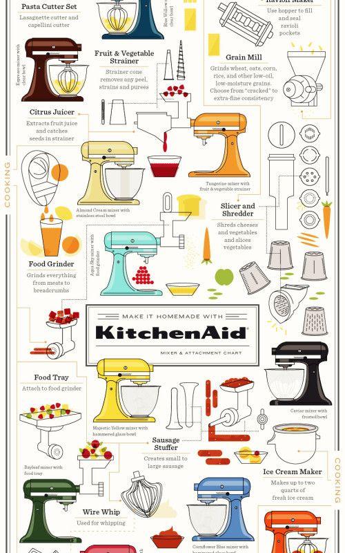 Kitchenaid Mixer Attachment Chart Gourmand Pinterest