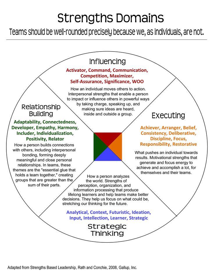 1. empathy 2. input 3. woo 4. includer 5. activator