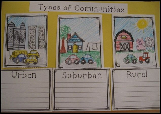 Learn all about urban, suburban, and rural communities. Includes a 11 page reader, comprehension packet and more! Also includes a modified reader too!