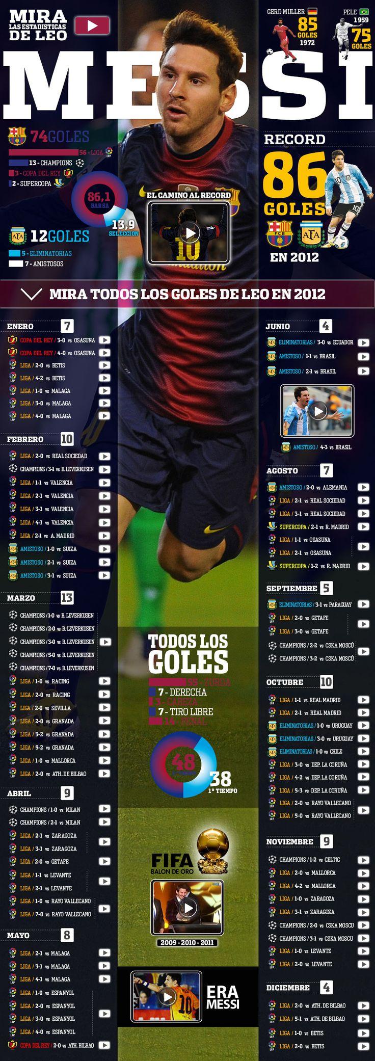 Messi record 2012 - | Olé