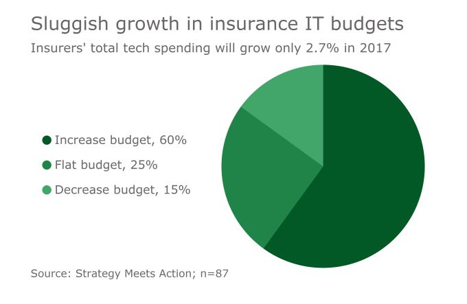 #Insurtech changing insurers' relationship with technology