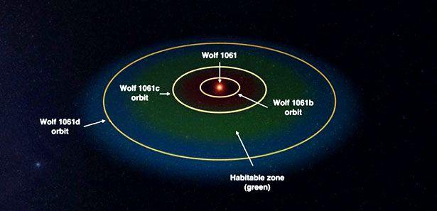 Der Rote Zwerg Wolf 1061 wird von drei Planeten umkreist, einer davon tut dies in der habitablen Zone (grün)