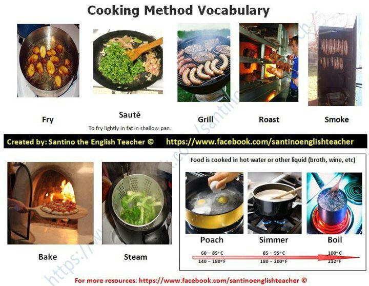 79 best cook and tools in the kitchen images on pinterest for Kitchen utensils vocabulary