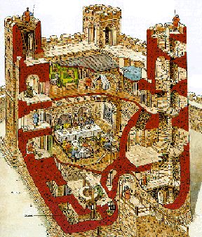 an analysis of the importance and design of the castles during the middle ages The monks helped people although the monks were focused on god and the monastery, they still played an important part in the community monasteries were a place where travelers could stay during the middle ages as there were very few inns during that time.