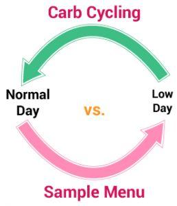 carb_cycle_sample_menu