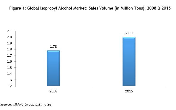 According to IMARC Group, the production of Isopropyl alcohol has grown at a CAGR of 2.5 % during 2008-2015. Its major applications in solvent production and use as a disinfectant and antiseptic in various industries serve as the key demand drivers for its market. Enquiry for sample report or more details, click here: http://www.imarcgroup.com/enquiry-form/ #Isopropylalcohol #market
