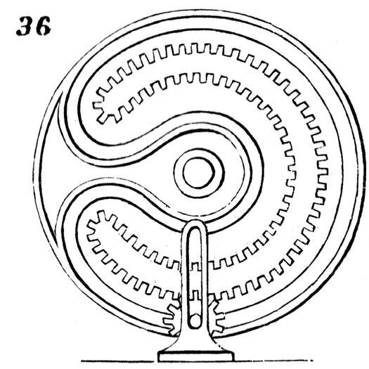 mangle wheel.