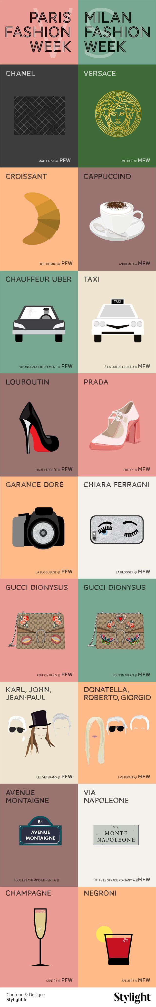 Chanel ou Versace ? Garance Doré ou Chiara Ferragni ? Champagne ou Negroni ? Stylight s'est amusé à compiler ce qui opposer la Fashion Week de Milan à celle de Paris. Alors quelle ville remporte le match des paillettes ?