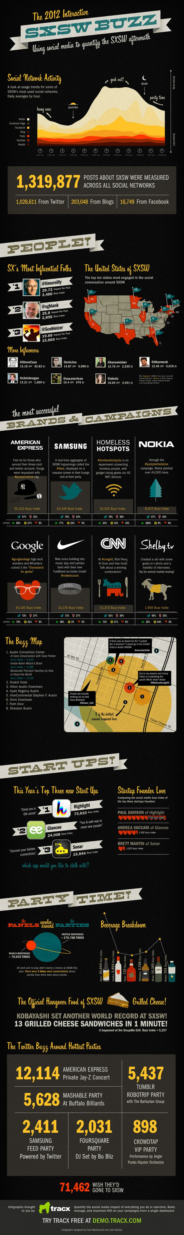 """Nice infographic of SxSW 2012 interactive.  I had a great time, and evidently, I was """"influential""""."""