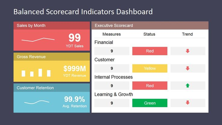 Balanced Scorecard Indicators Dashboard - Professional PowerPoint Template with KPI's Dashboard created to implement a Balanced Scorecard Management Board.