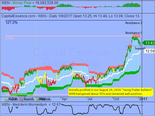 """Wendys Co (WEN) is in an early stage of a new upswing that projects to 14 at minimum but has an overshoot target over 15.60. Just so that you know, initially profiled in our August 24, 2016 """"Swing Trader Bulletin"""" WEN had gained about 35% and remained well position."""
