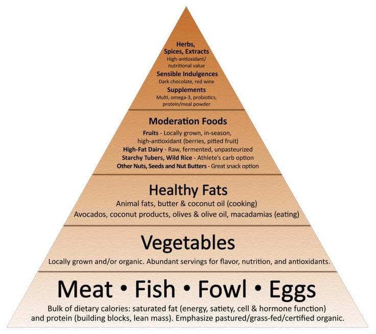 Introducing the New Primal Blueprint Food Pyramid
