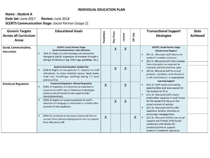 Scerts Based Iep Examples Individual Education Plan Iep