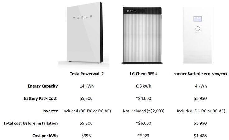 Tesla Powerwall 2 has no competition – comparison with LG Resu and SonnenBatterie | Electrek