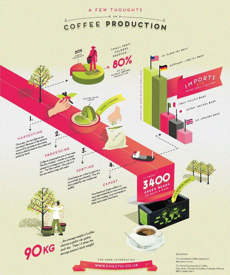 Coffee production infographic #coffee #infographic
