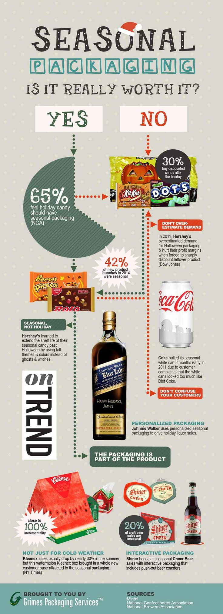 Holiday Seasonal Packaging Infographic: Statistics & Does it Work?