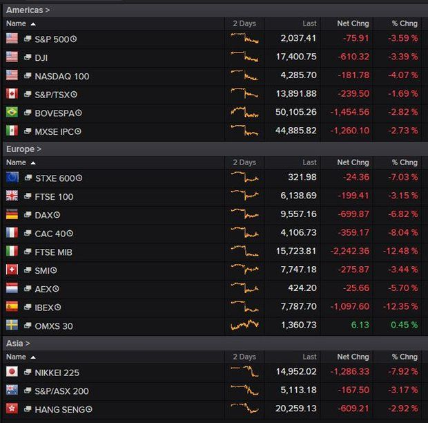 World Stock Markets reaction to Brexit referendum results.