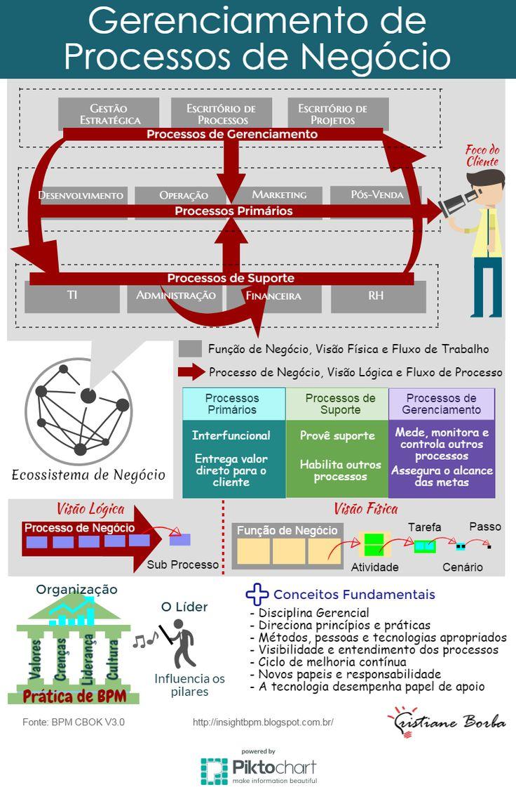 BPM & Business Transformation & Inovação: Gerenciamento de Processos de Negócio