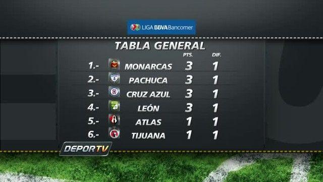 Tabla General Jornada 1 Liga Bancomer MX