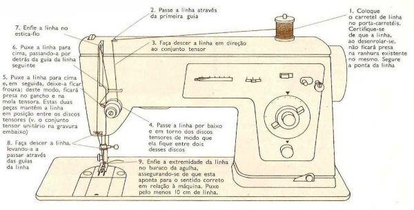 Aulas de Corte e Costura: Corte e costura: Como colocar a linha na parte superior da máquina de costura.