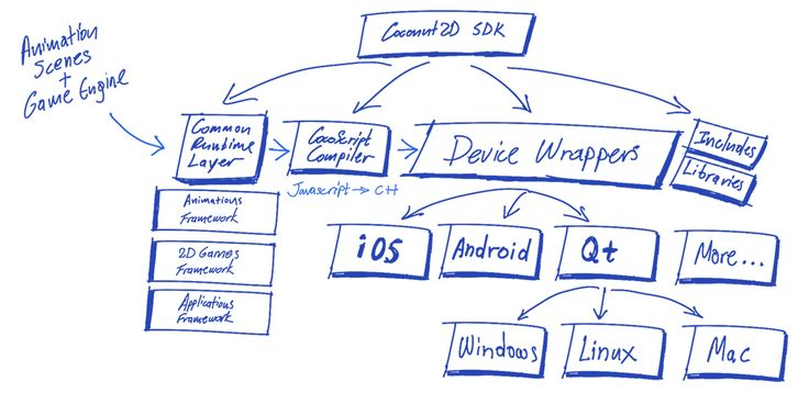 Coconut2D SDK Blueprint Schematic
