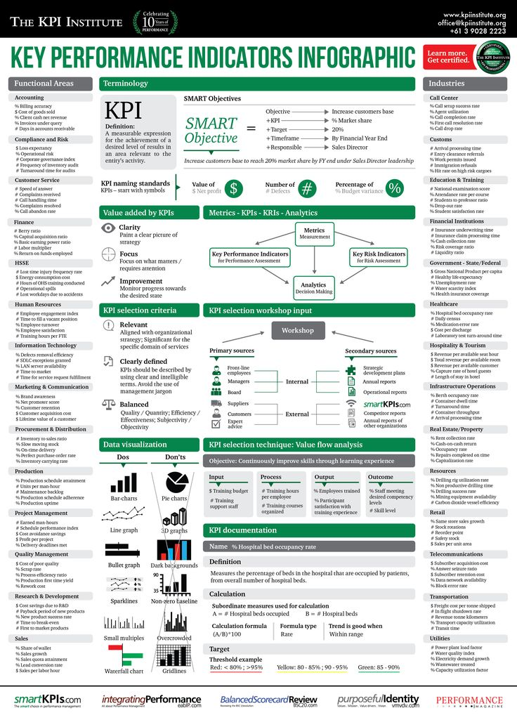 KPIs or Key Performance Indicators are the selected measures that provide visibility into the performance of a business and enable decision makers to take action in achieving the desired outcomes. Typically, KPIs are monitored and distributed in dashboards or scorecards to provide everyone in the organization with an understanding of the strategy implementation progress. To …