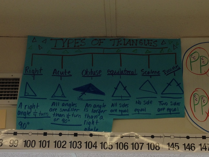 84 bsta bilderna om thinking maps p pinterest anchor charts thinking map tree map types of triangles sciox Image collections