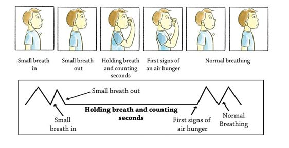 The Buteyko Breathing Method