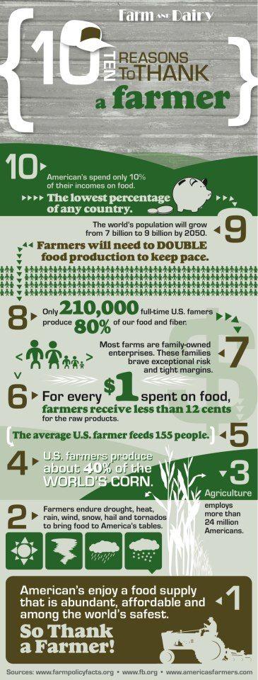Thank a farmer.