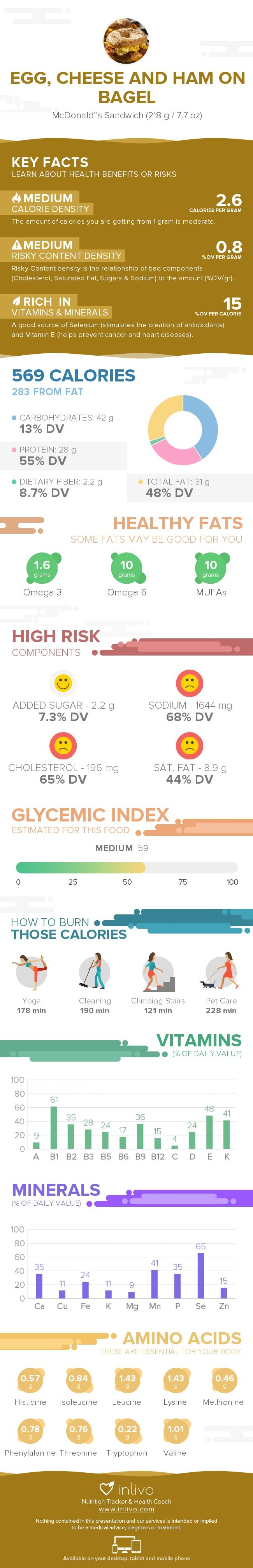 Egg, Cheese And Ham On Bagel Nutrition Infographic #nutrigraphics #inlivo