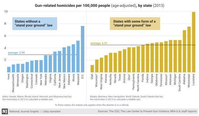 GunControl Laws Have Changed Rapidly In Recent Years How They