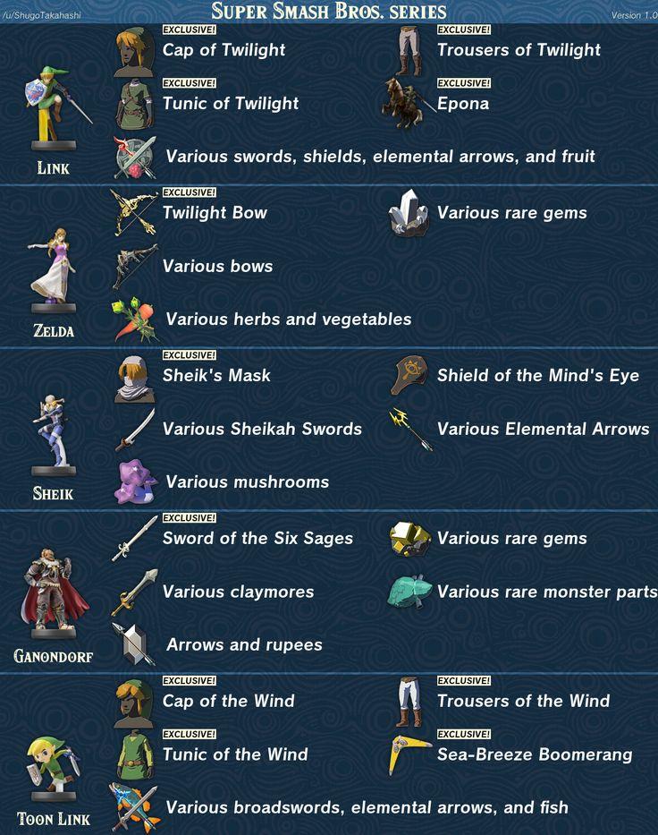 The Legend Of Zelda Breath Of The Wild Amiibo Item Guide