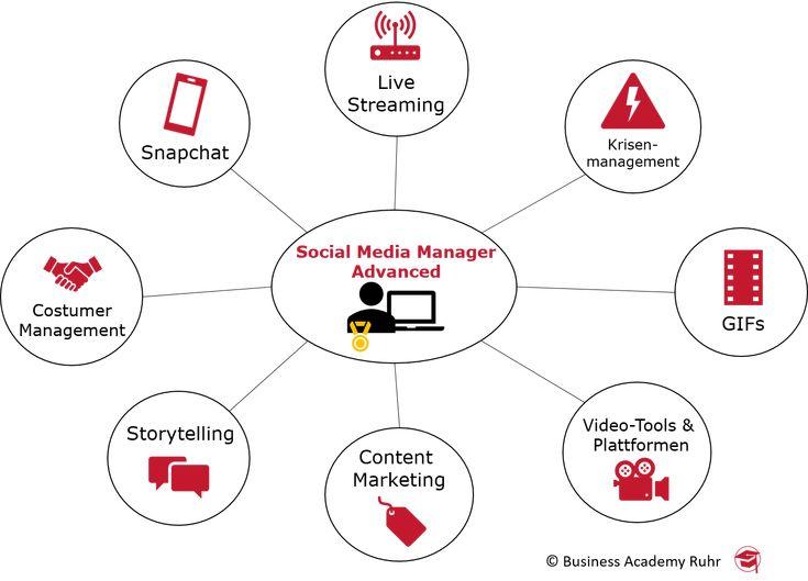 Weiterbildung zum Social Media Manager Advanced (IHK). Alle Infos gibt's hier.