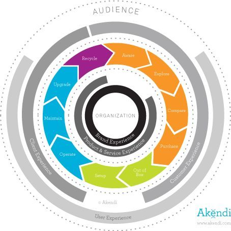 Akendi customer experience life cycle process. The UX Blog ...