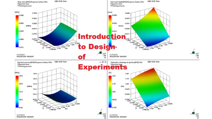 The importance of Design of Experiments (DoE)  https://compliance4all14.wordpress.com/2017/03/08/the-importance-of-design-of-experiments-doe/